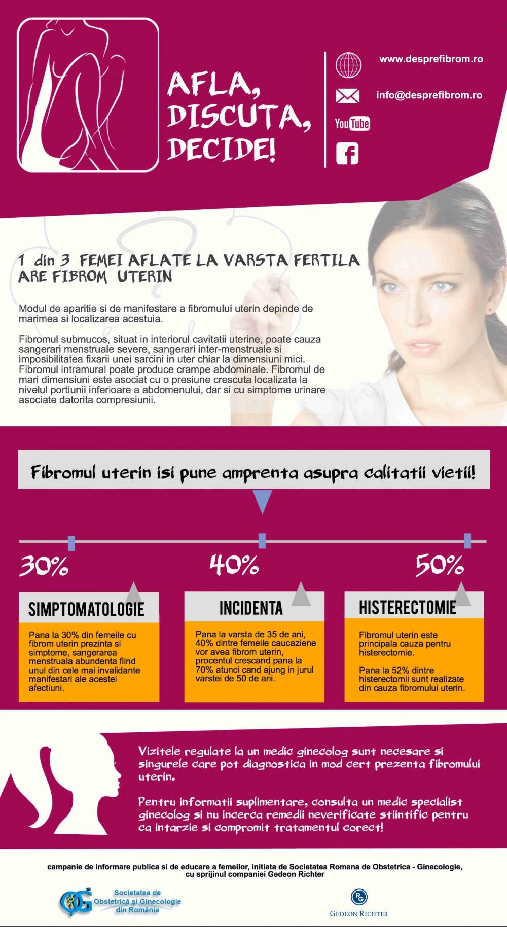1 din 3 femei aflate la varsta fertila are fibrom uterin